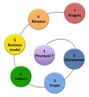 Business model pour entrepreneur