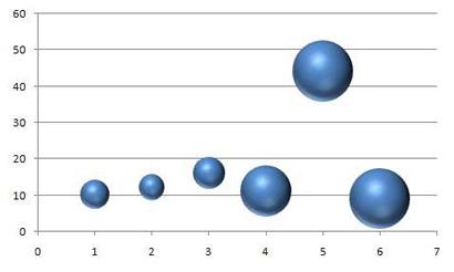 Diagramme à bulles