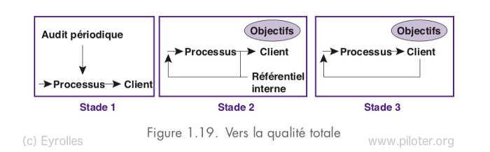 Les trois stades de la qualité totale