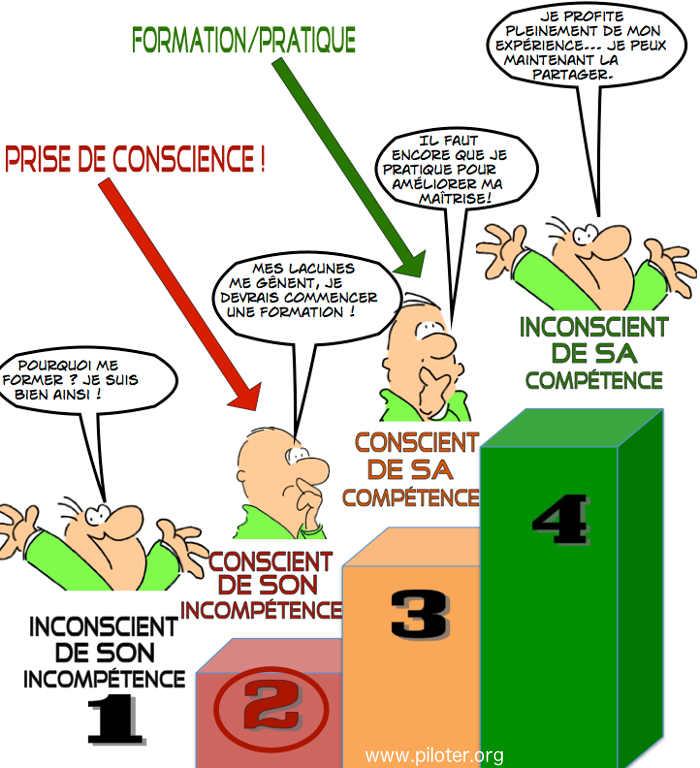 les 4 temps de l'acquisition des compétences