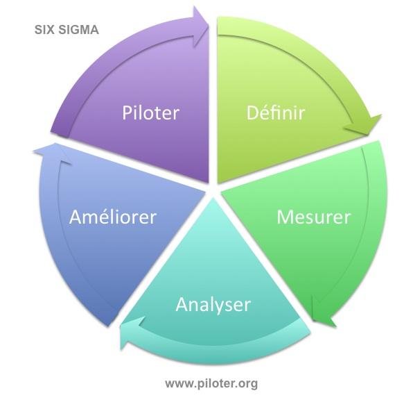 6 Sigma la méthode