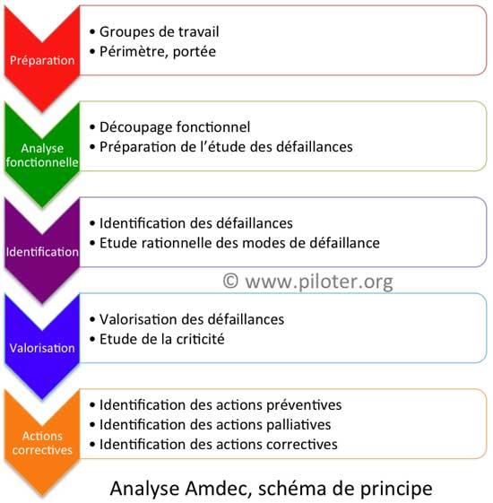 Analyse AMDEC, les étapes