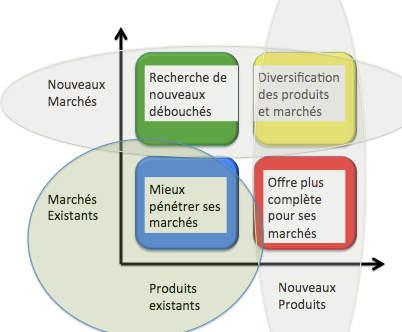 La matrice d'Ansoff
