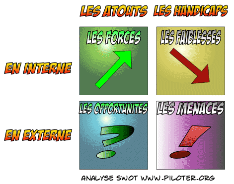 L'audit SWOT , la matrice