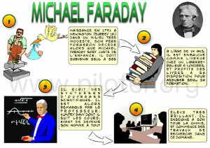 Infographie, Vie de Michael Faraday