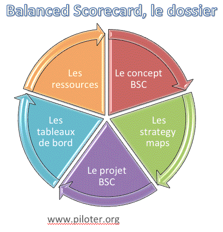 bsc and tableau de bord Tableau de bord translated from french to english including synonyms, definitions, and related words.
