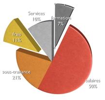 Budget stratégique
