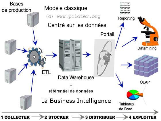 Le modèle de Business Intelligence classique