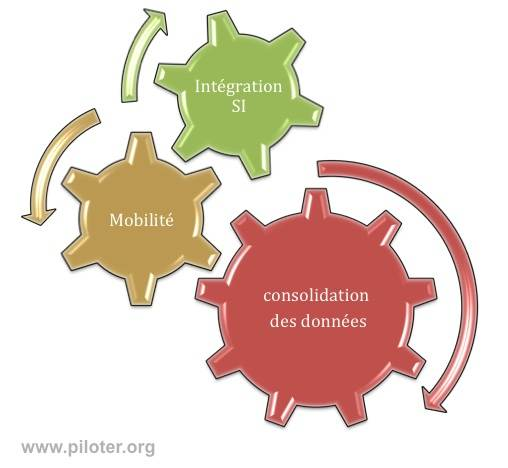 Business intelligence, mobilité integration et consolidation