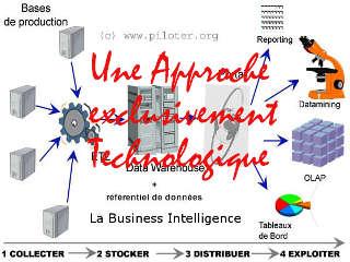 Business Intellgence 1.0