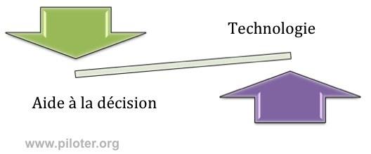 Business intelligence, decision et technologies