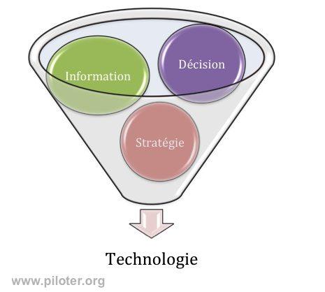 Business intelligence, informations et stratégie