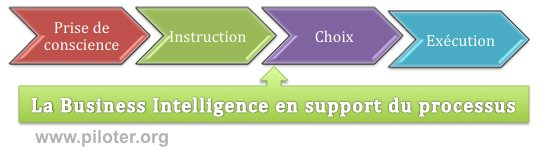 Business intelligence, processus de décision