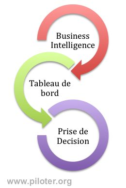 Business intelligence, tableau de bord