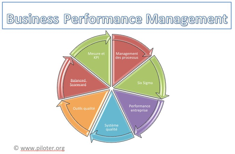 BPM Business Perfromance Management