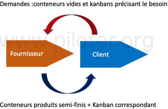 Le principe client/fournisseur