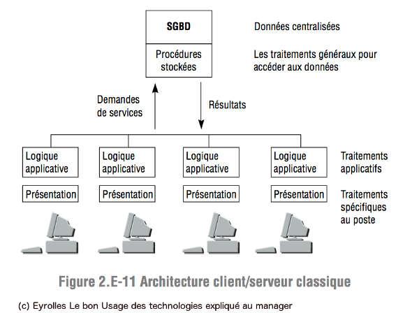 CLient/Serveur 2-tiers