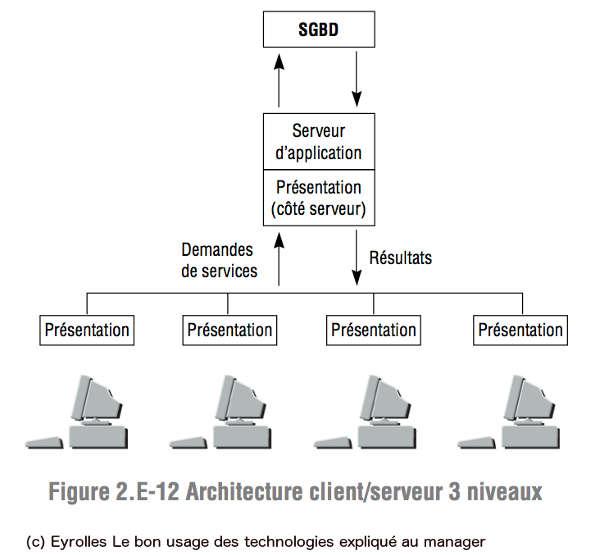 Client serveur for Architecture client serveur