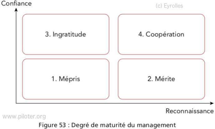 la matrice du management par la confiance et la reconnaissance