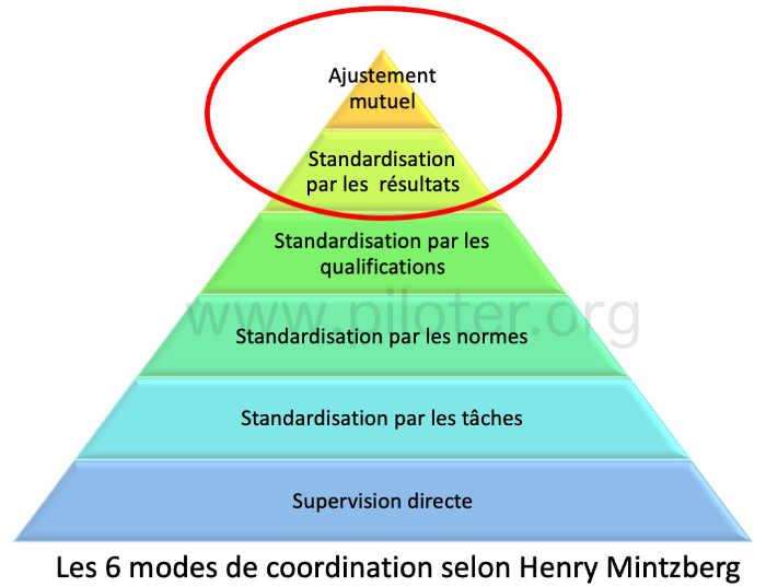 Les six modes de coordination selon Henry Mintzberg
