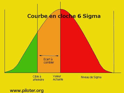 courbe en cloche 6 sigmas