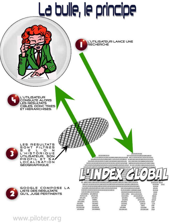 Infographie, principe du ciblage