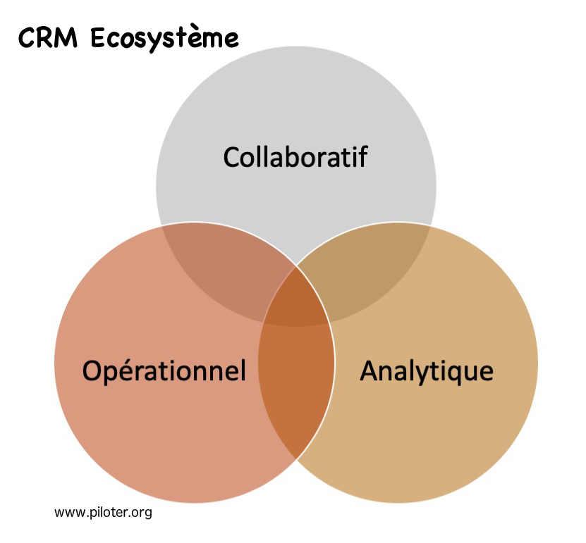 Ecosysteme CRM Customer Relationship Management
