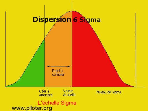6 Sigma, Six sigma courbe en cloche