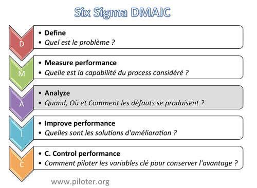 schéma général DMAIC  Analyser