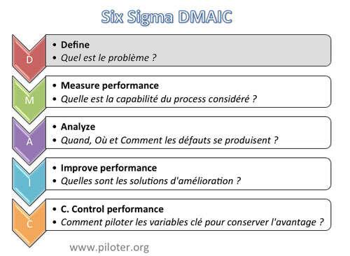 schéma général DMAIC definir