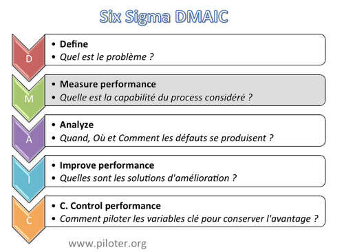 schéma général DMAIC mesurer