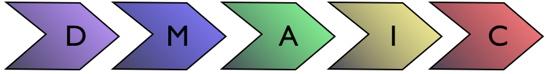Les 5 étapes de la méthode  DMAIC
