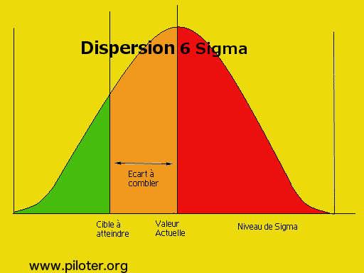 6 Sigma, Six sigma courbe en cloche de la dispersion