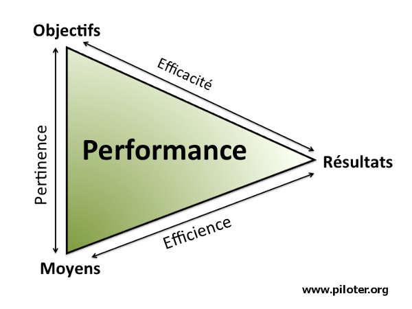 Efficacité et Efficiences
