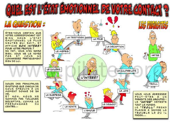 Infographie, Quel est l\'état émotionnel de votre interlocuteur ?