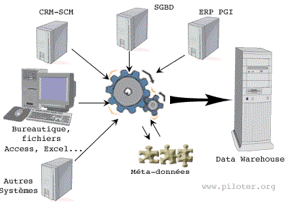 ETL schéma de principe