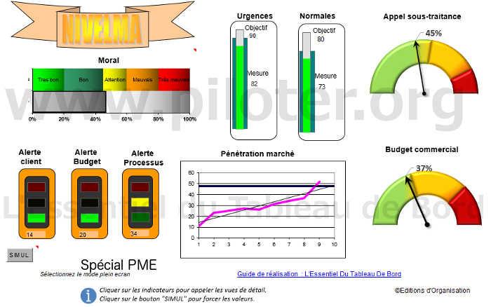 tableau de bord de la PME avec Excel