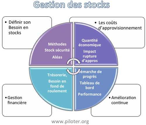 Gestion adjectif