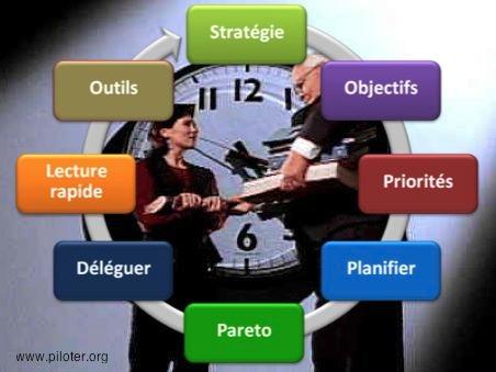 les phases de la Gestion du temps