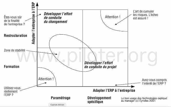 Le projet ERP implanter l'ERP