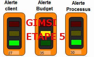 Illustration etape 5 choix des KPI