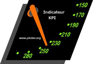 indicateur  kpi