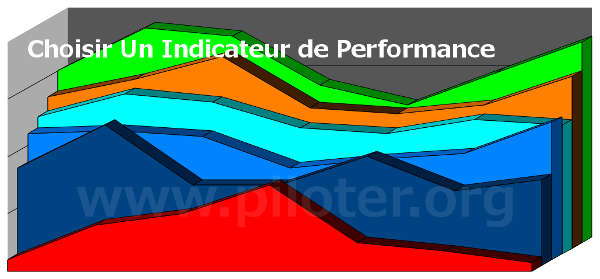 indicateur de performance, kpi