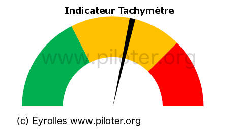 indicateur tachymètre