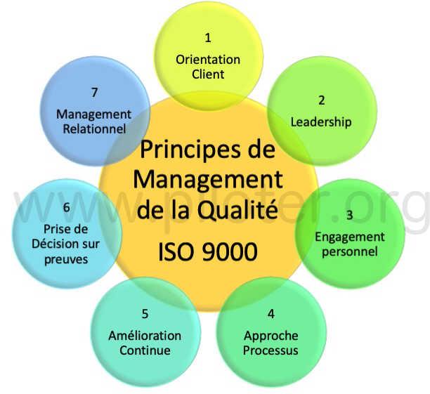 Les 7 principes de l'ISO 9000