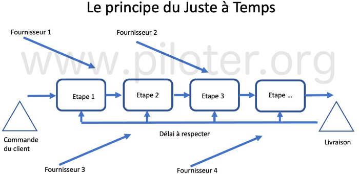 Le principe du Juste à Temps
