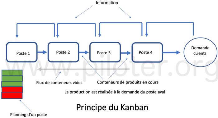Le principe du Kanban