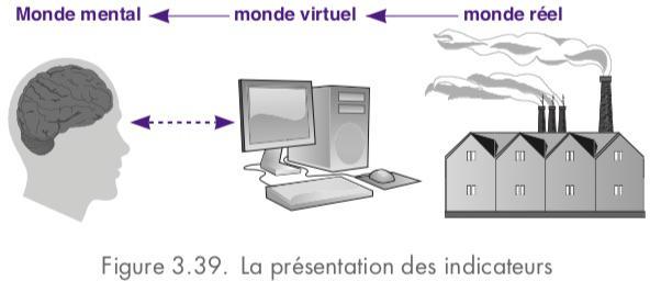 KPI : de la réalité à l'esprit