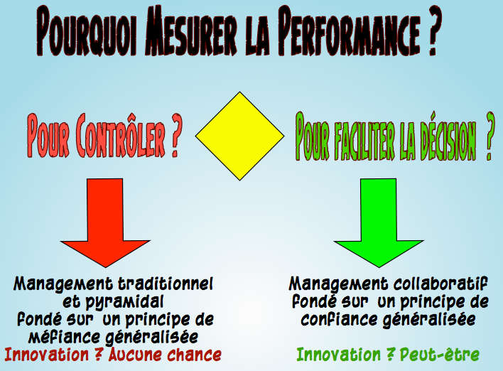Management de la performance et innovation