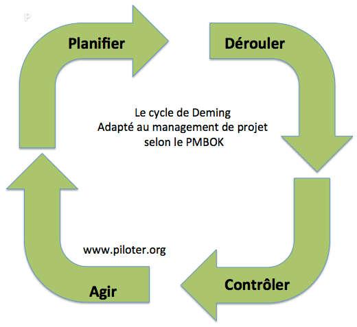 Le cycle du management de projet Deming